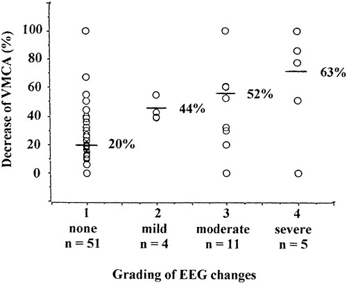 Continuous Intraoperative Monitoring of Middle Cerebral