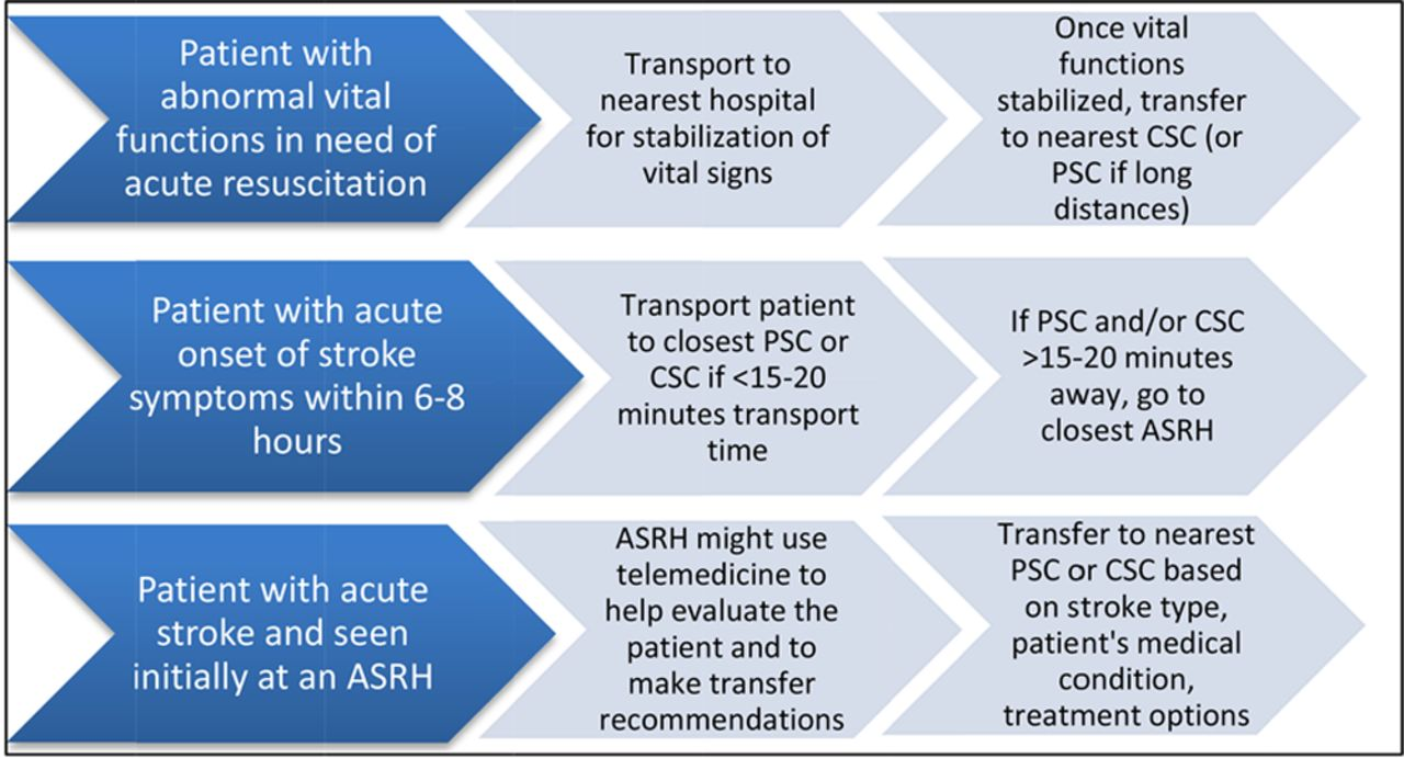 Interactions Within Stroke Systems of Care | Stroke