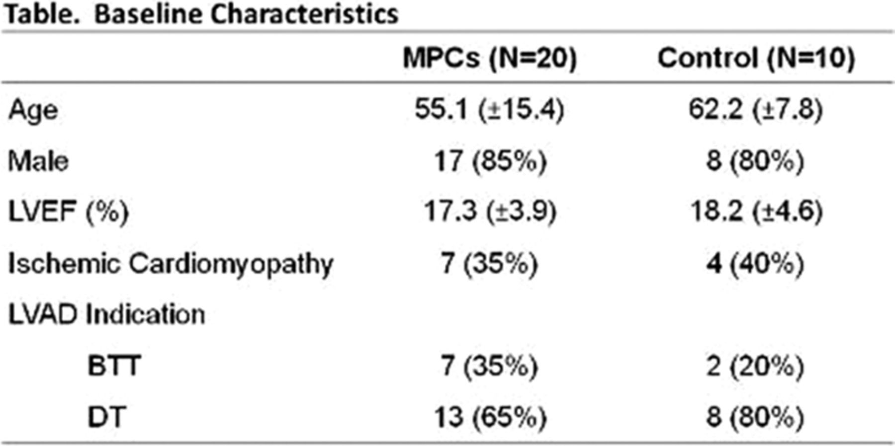 2013 Late-Breaking Clinical Trial Abstracts | Circulation