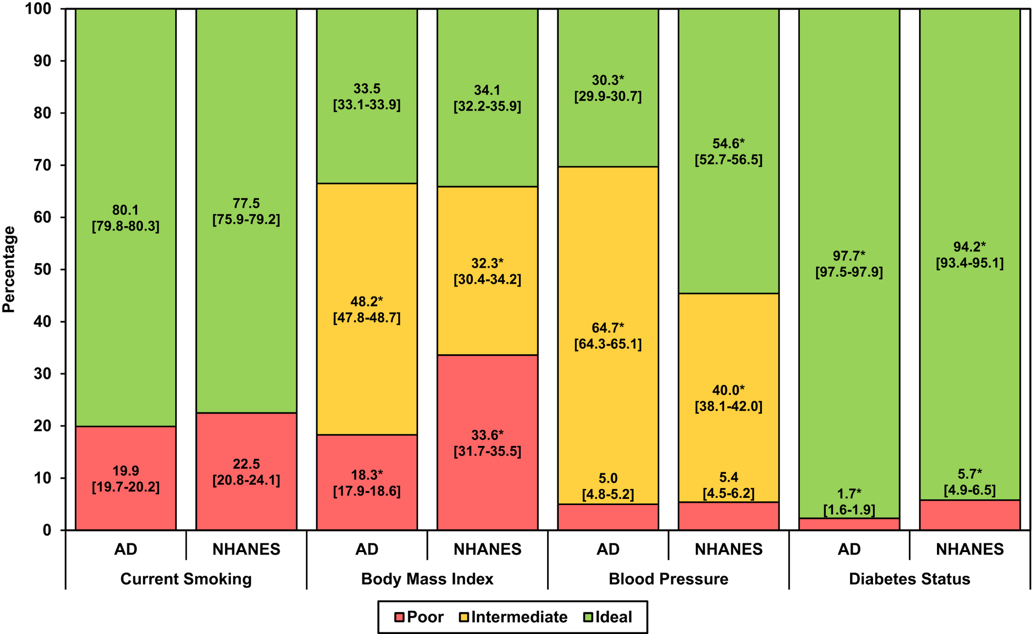 Comparison of Cardiovascular Health Between US Army and