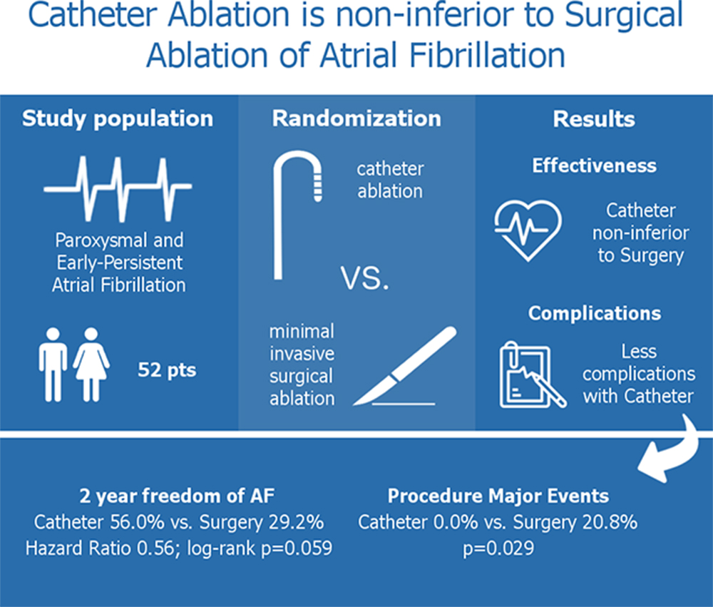Randomized Controlled Trial of Surgical Versus Catheter Ablation for