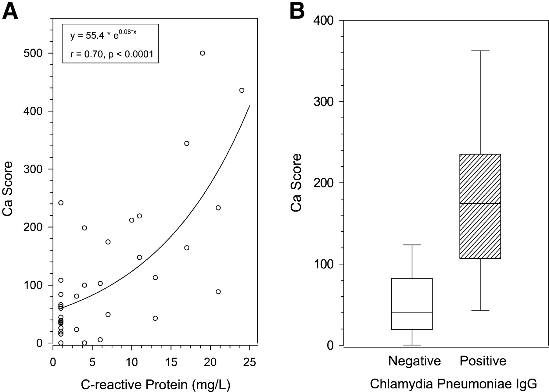 Advanced Coronary and Carotid Arteriopathy in Young Adults