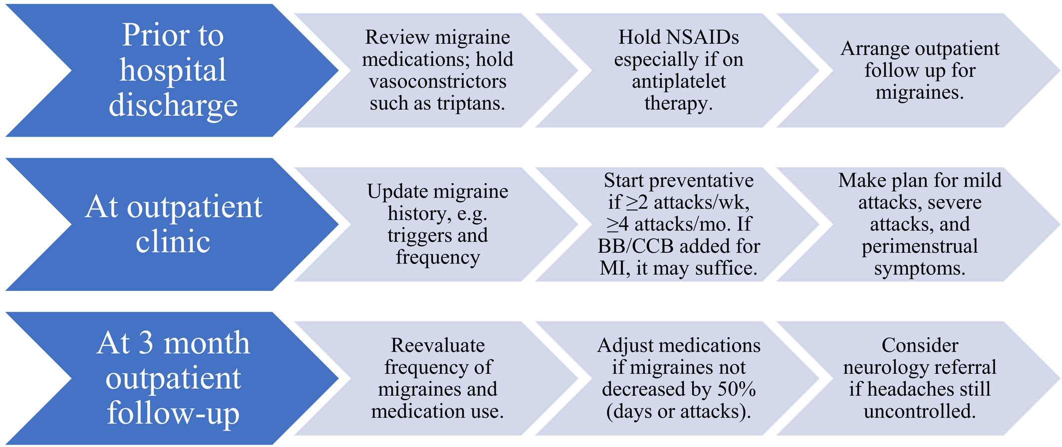 Prevalence and Clinical Factors of Migraine in Patients With