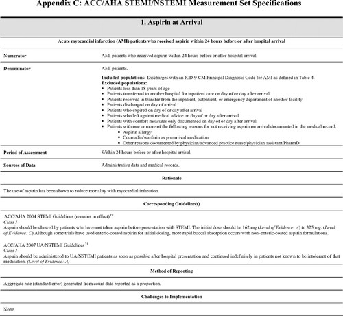 ACC/AHA 2008 Performance Measures for Adults With ST