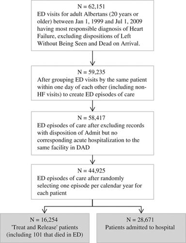 Do Outcomes for Patients With Heart Failure Vary by Emergency