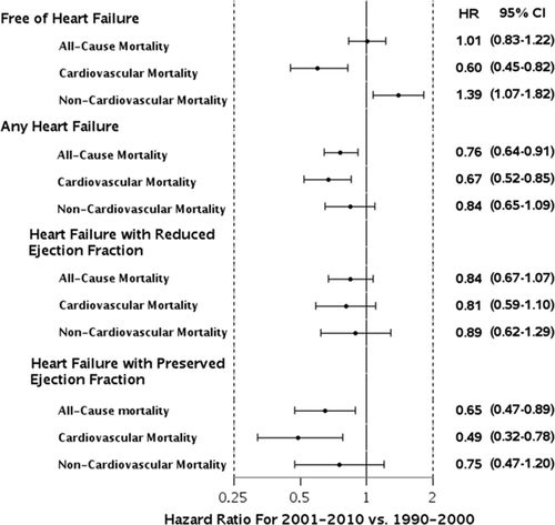 Mortality Associated With Heart Failure After Myocardial