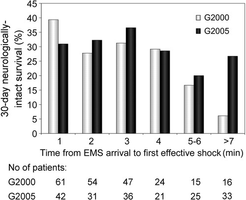 Time in Recurrent Ventricular Fibrillation and Survival After Out-of