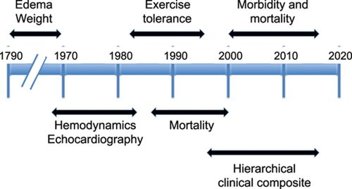 Development And Evolution Of A Hierarchical Clinical Composite End