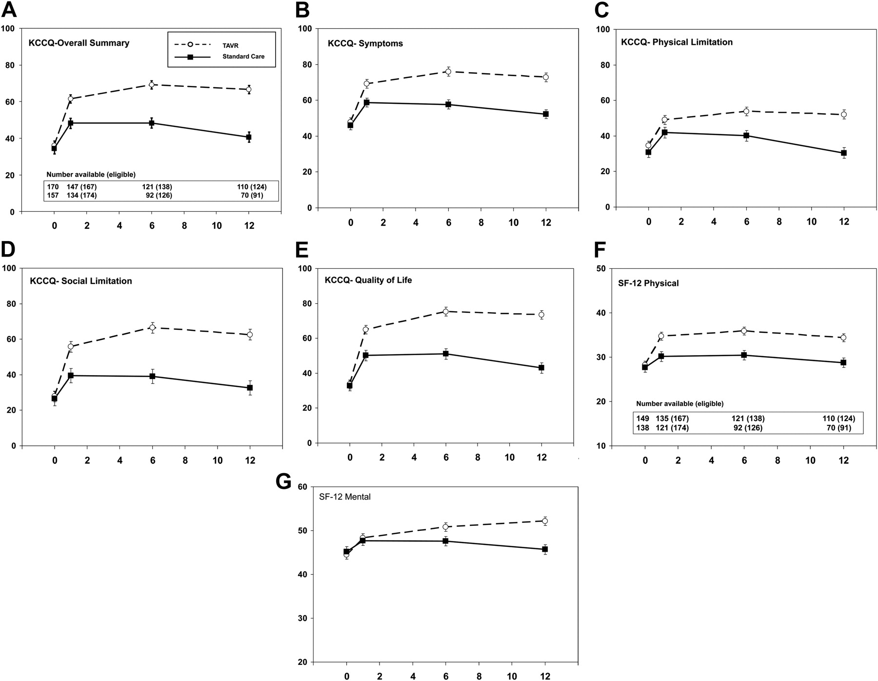 Health-Related Quality of Life After Transcatheter Aortic Valve