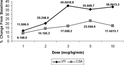 Renal Vasodilatory Action of Dopamine in Patients With Heart Failure