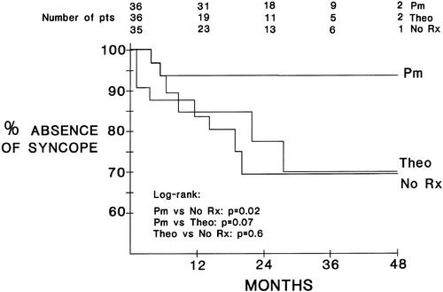 Effects of Permanent Pacemaker and Oral Theophylline in Sick Sinus