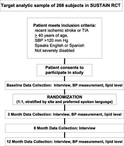 Randomized, Controlled Trial of an Intervention to Enable
