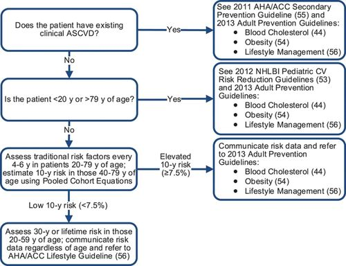 2013 Accaha Guideline On The Assessment Of Cardiovascular Risk