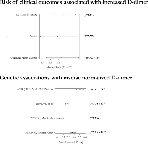 D-Dimer in African Americans | Arteriosclerosis, Thrombosis, and