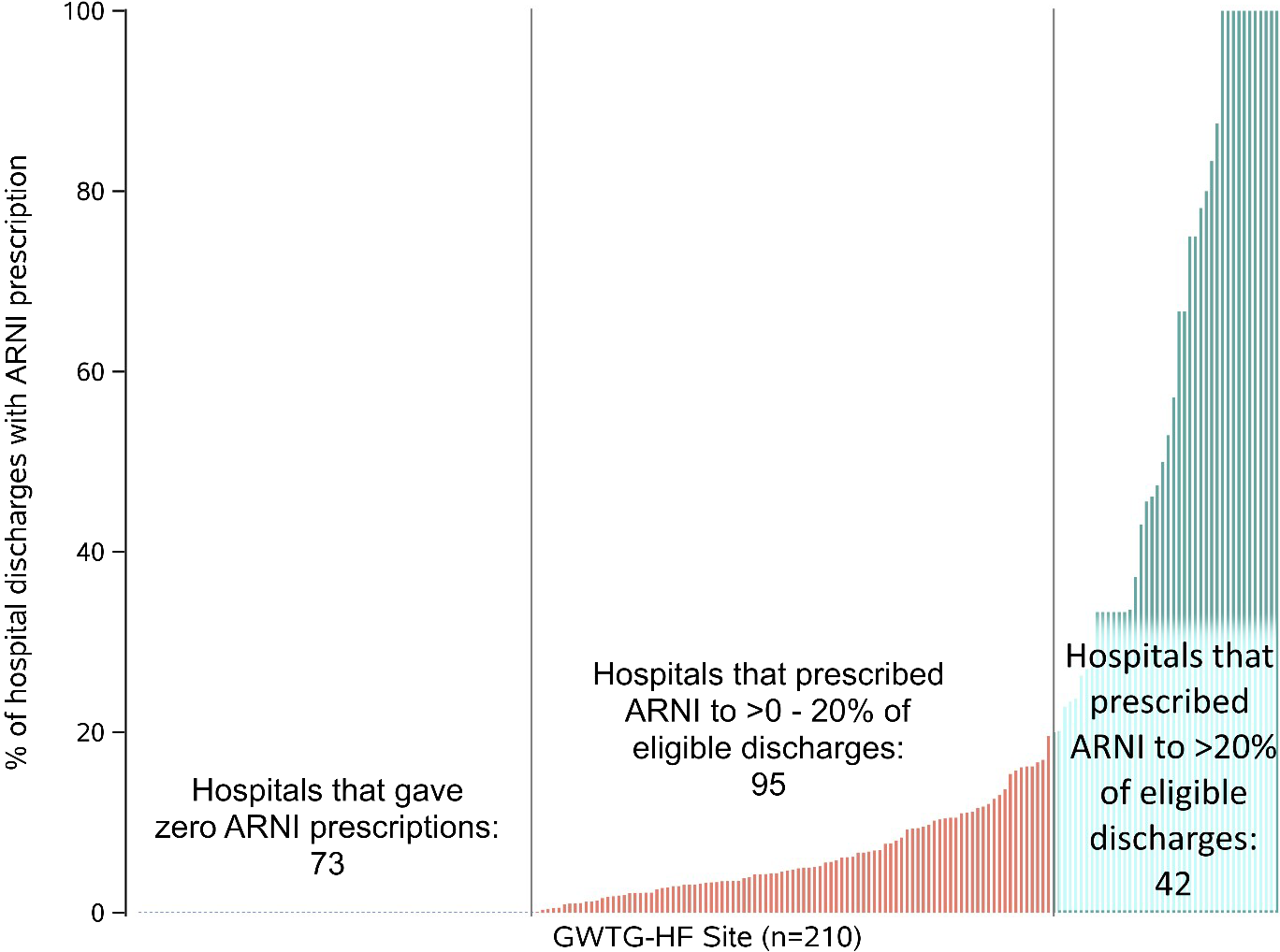 Relationship Between Hospital Characteristics and Early