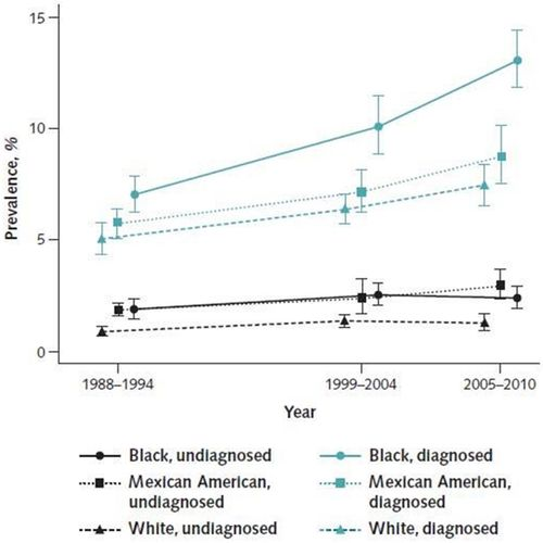 Heart Disease and Stroke Statistics—2017 Update: A Report From the