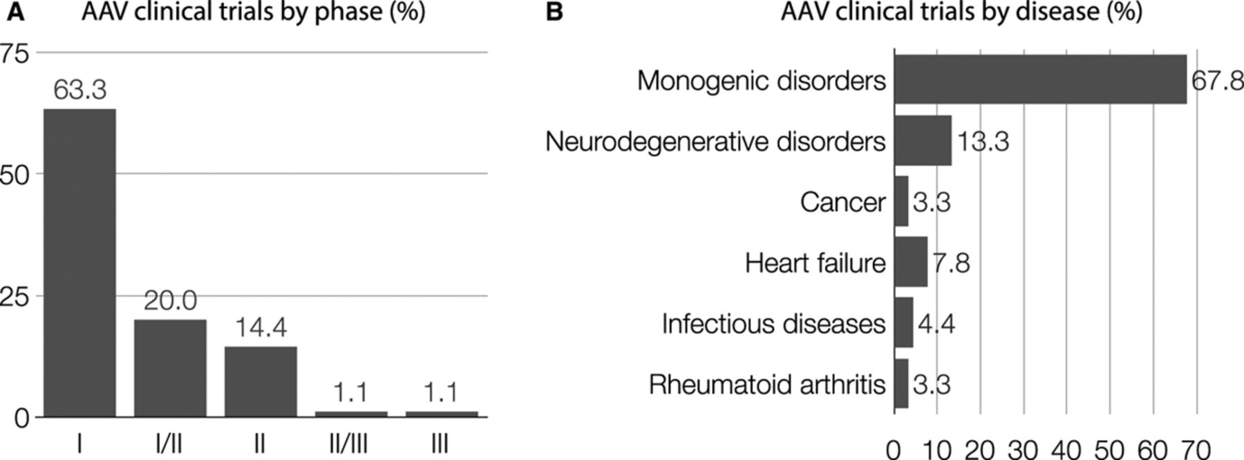 Adeno-Associated Virus Vectors as Therapeutic and