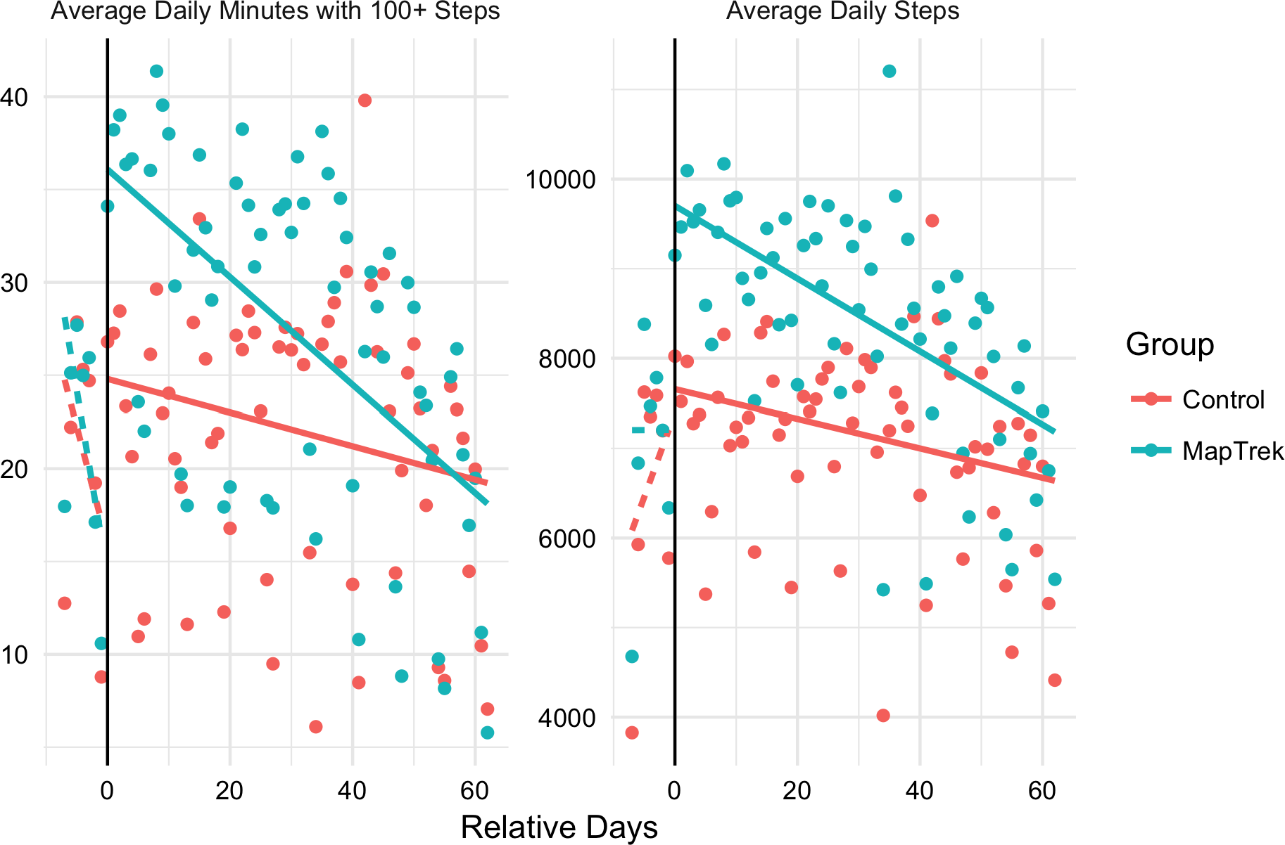 Gamifying Accelerometer Use Increases Physical Activity