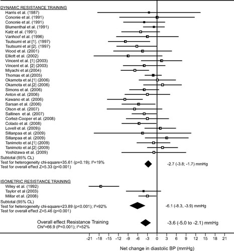 Impact of Resistance Training on Blood Pressure and Other