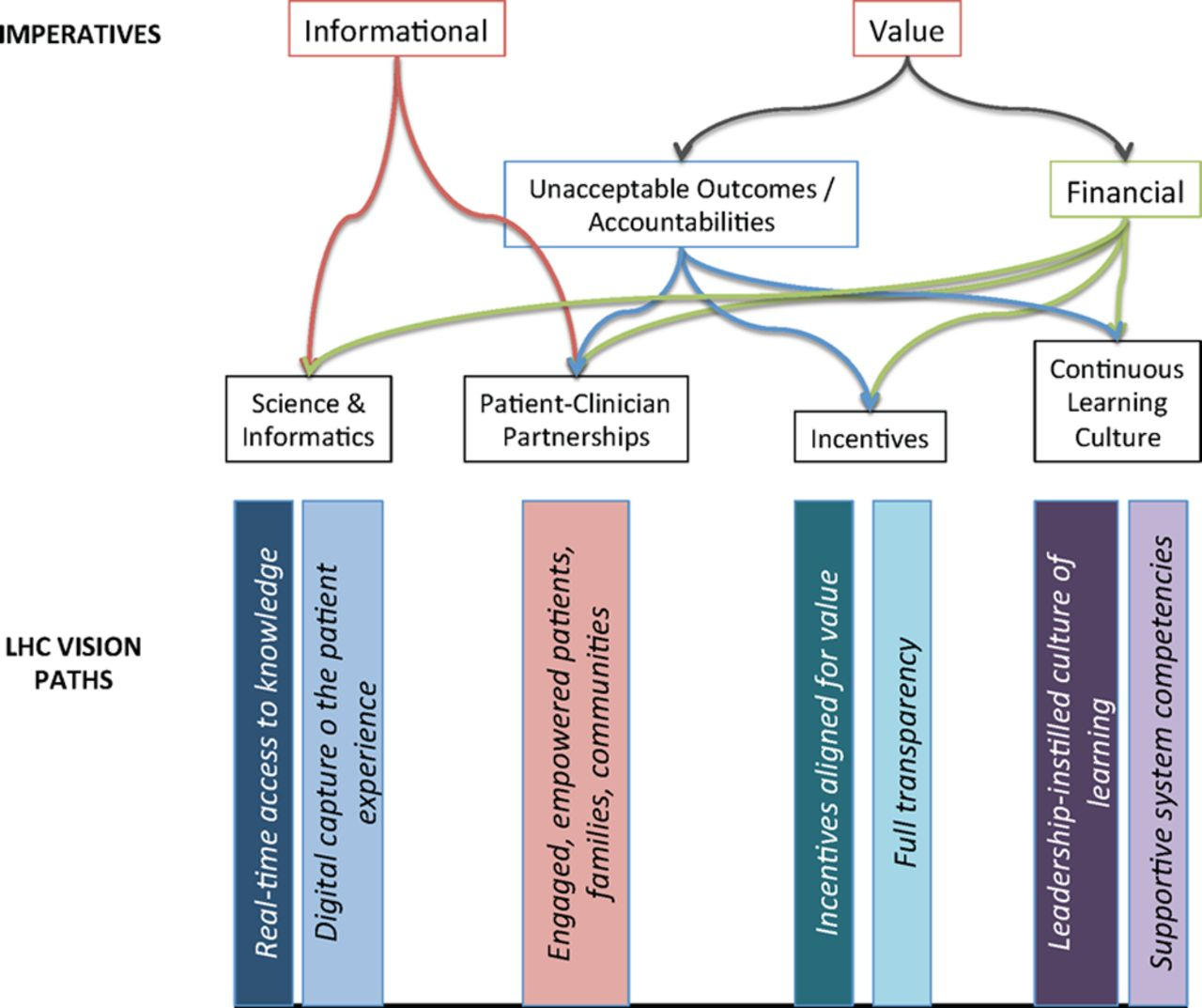 The Learning Healthcare System and Cardiovascular Care: A