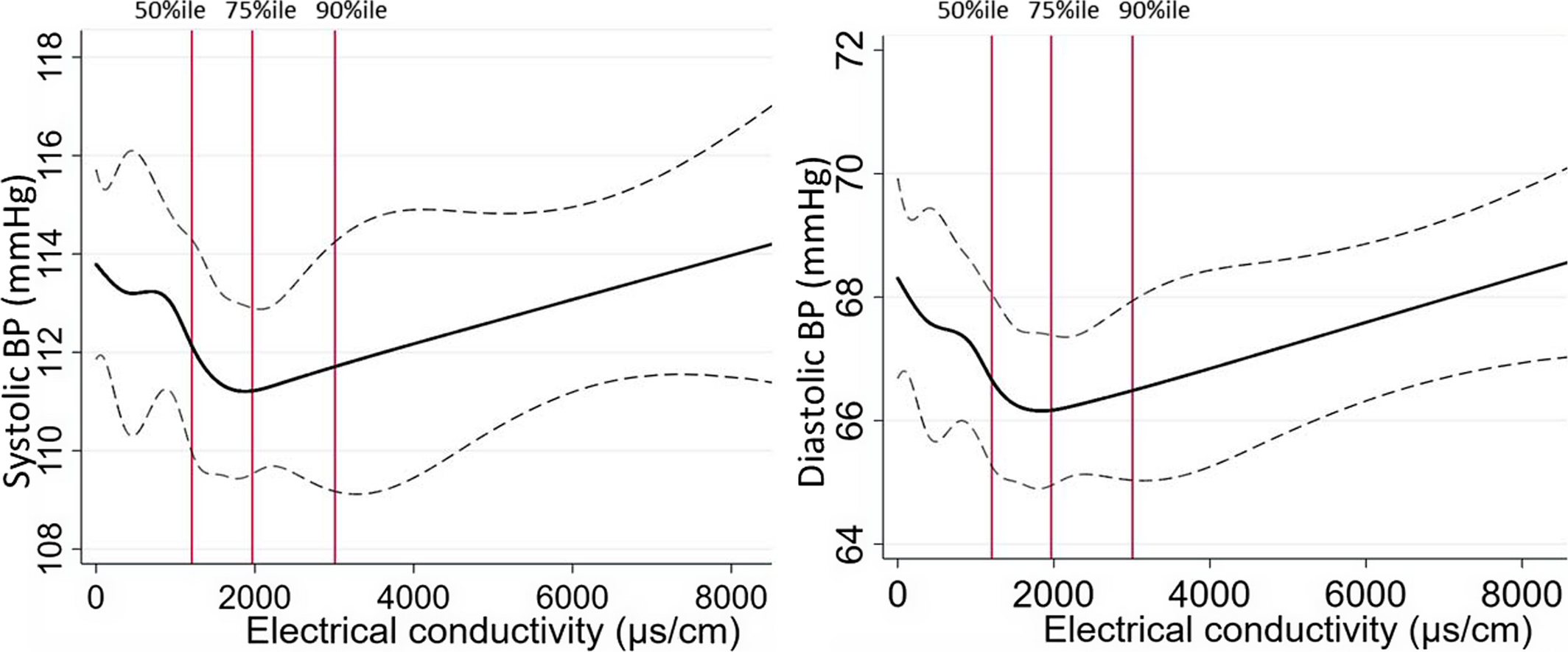 Drinking Water Salinity, Urinary Macro‐Mineral Excretions