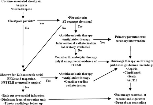 Cardiovascular Effects of Cocaine | Circulation