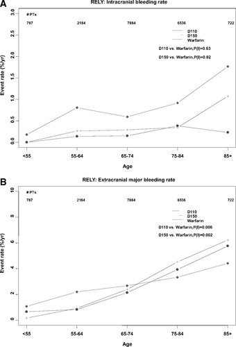 Risk of Bleeding With 2 Doses of Dabigatran Compared With