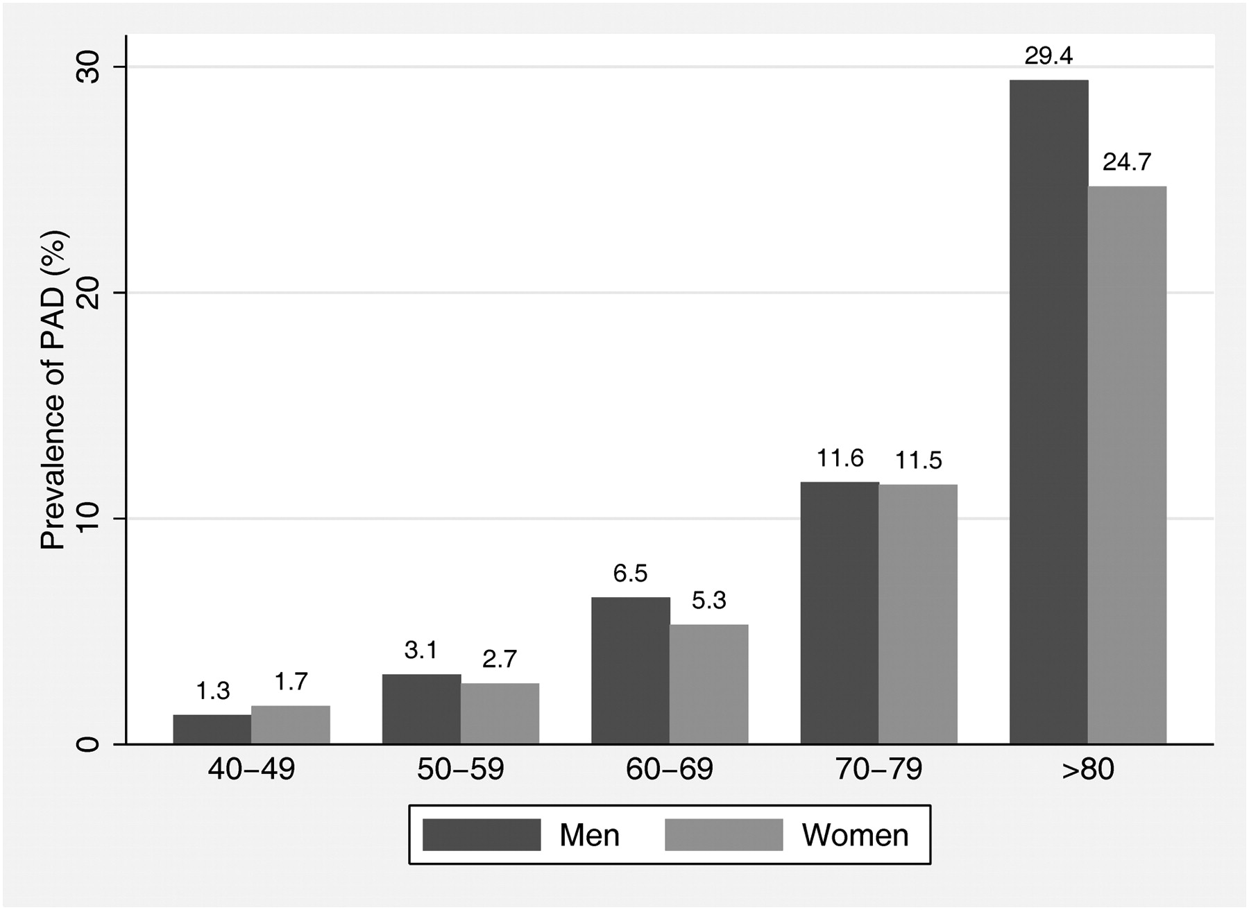 A Call to Action: Women and Peripheral Artery Disease | Circulation