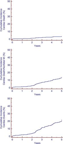 Prevalence and Predictors of Ischemia and Outcomes in
