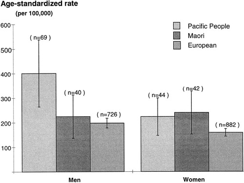 Ethnic Differences in Stroke Incidence and Case Fatality in Auckland