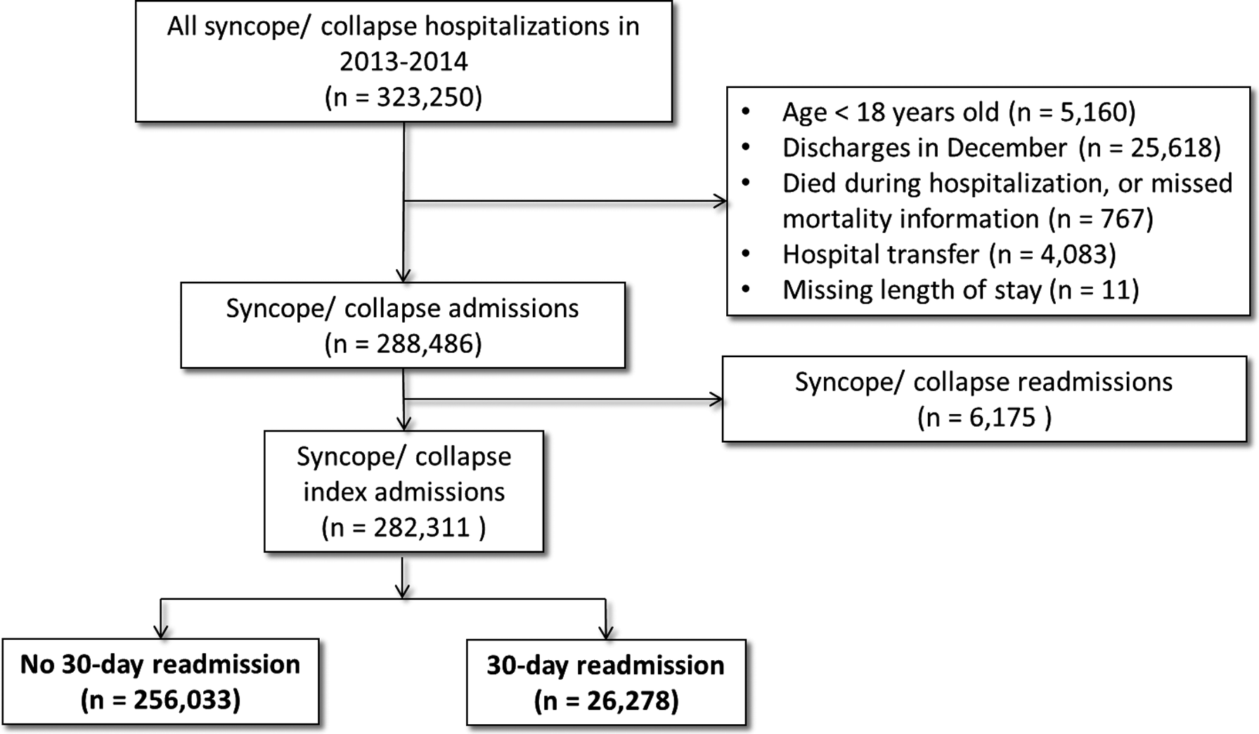 Causes and Predictors of 30‐Day Readmission in Patients With