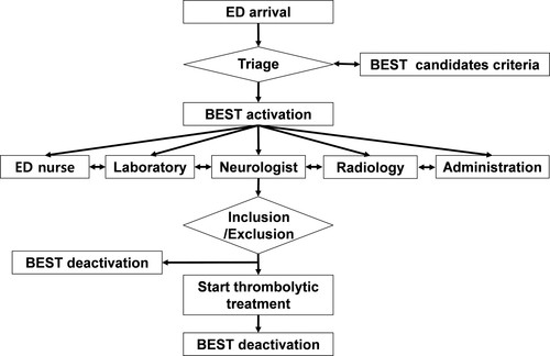 A Computerized In-Hospital Alert System for Thrombolysis in