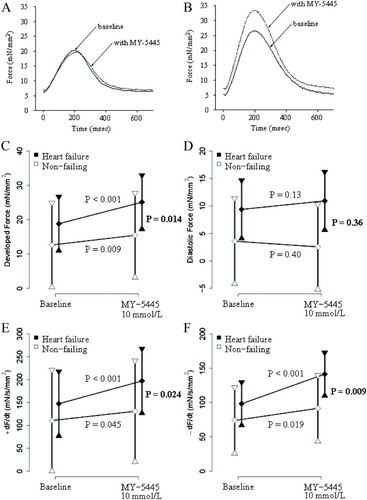 Differential Expression of PDE5 in Failing and Nonfailing