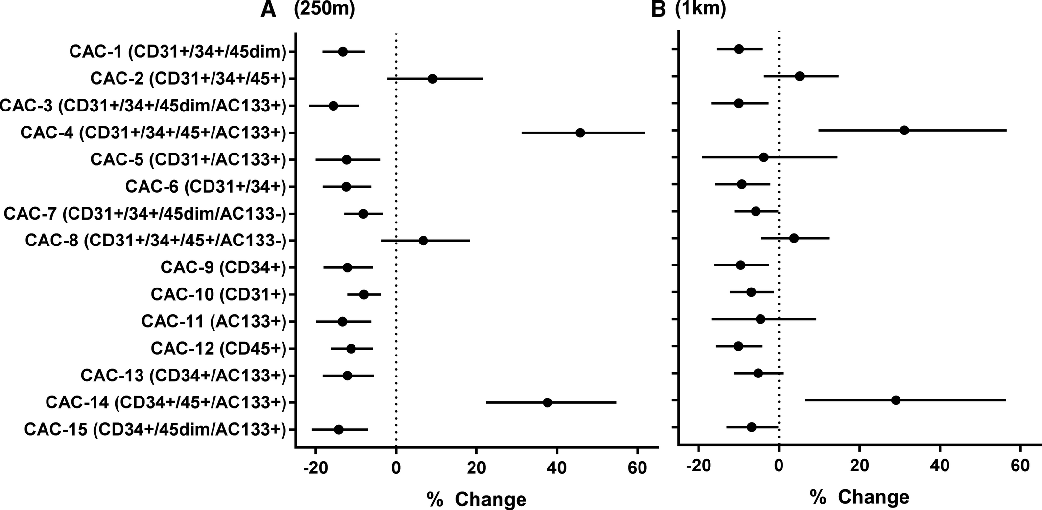Association Between Residential Greenness and Cardiovascular