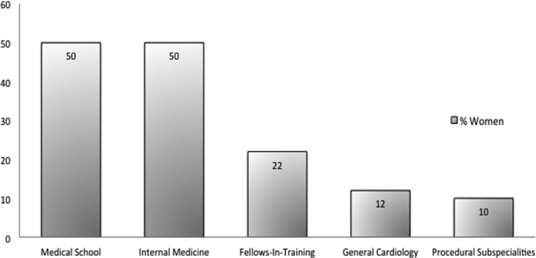 Women in Cardiology | Circulation: Cardiovascular Quality