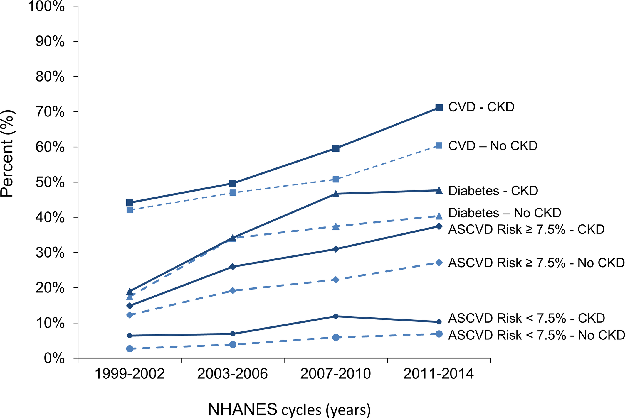 Trends in Statin Use Among US Adults With Chronic Kidney