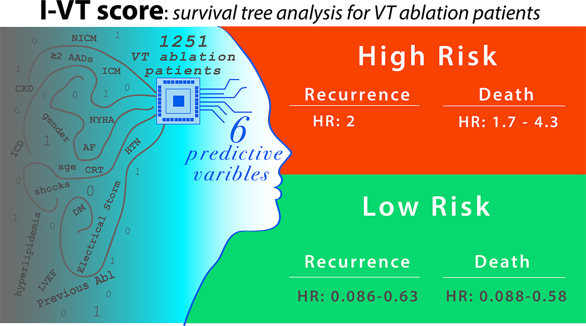 Predictive Score for Identifying Survival and Recurrence Risk