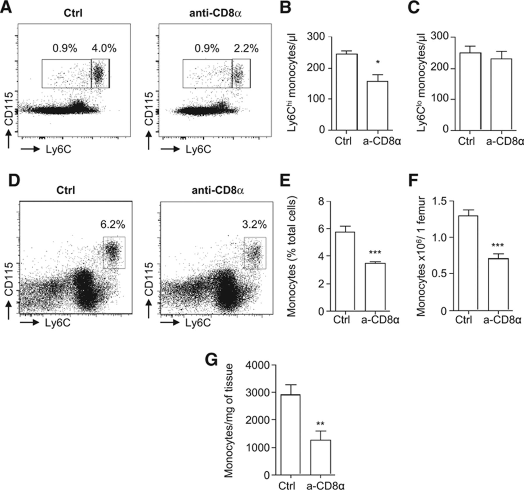 CD8+ T Cells Regulate Monopoiesis and Circulating Ly6Chigh