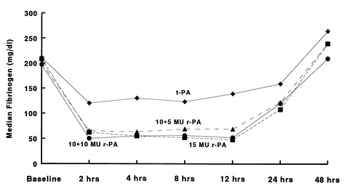 More Rapid Complete And Stable Coronary Thrombolysis With Bolus