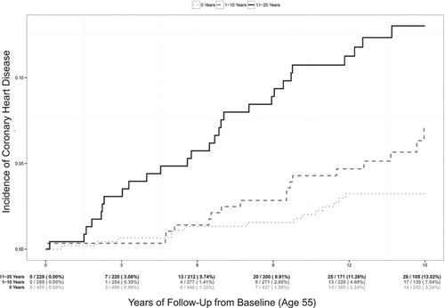 Hyperlipidemia in Early Adulthood Increases Long-Term Risk