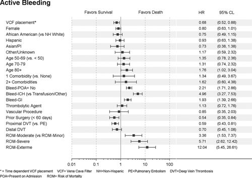Outcomes After Vena Cava Filter Use in Noncancer Patients With Acute
