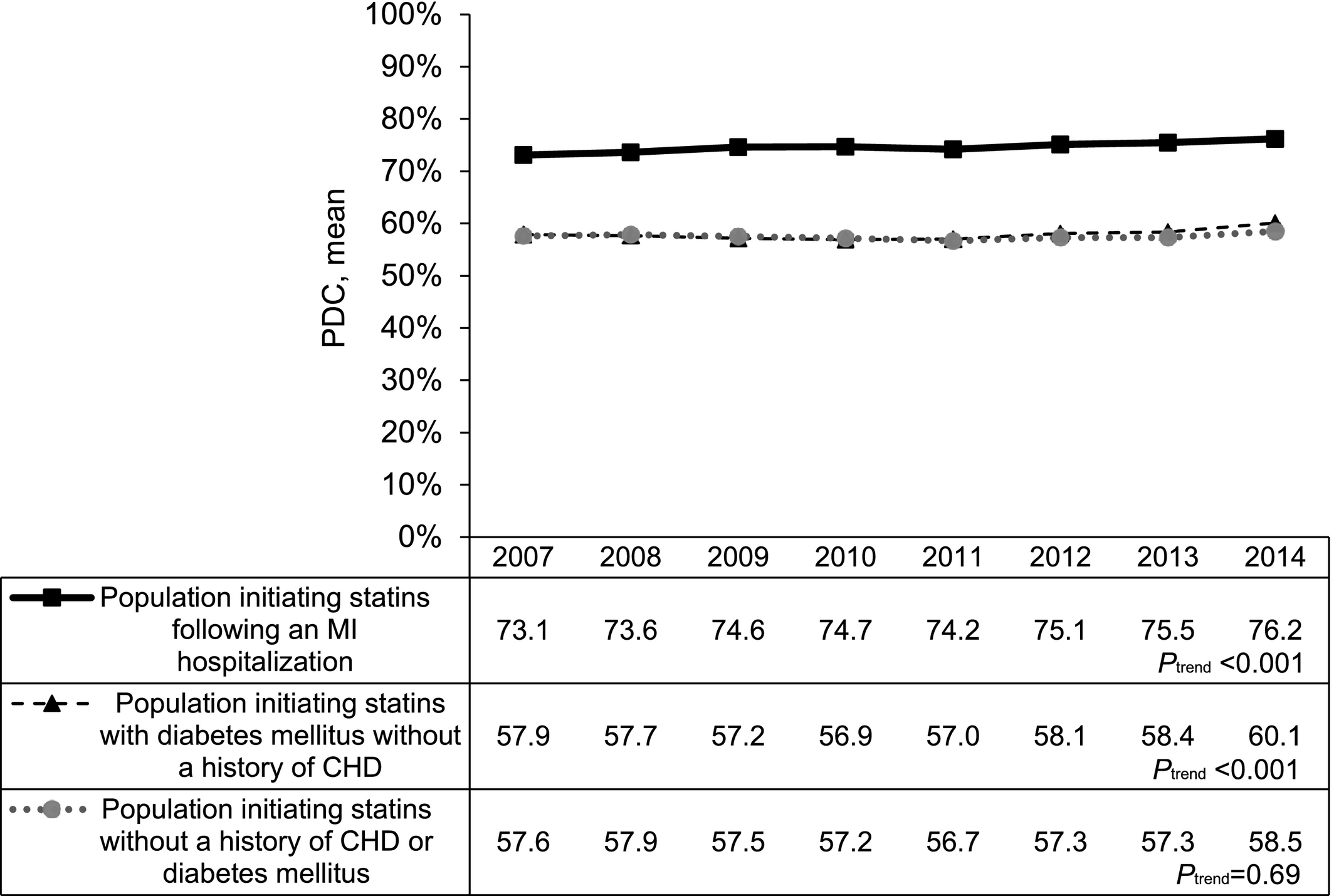 Adherence to Statin Therapy Among US Adults Between 2007 and 2014