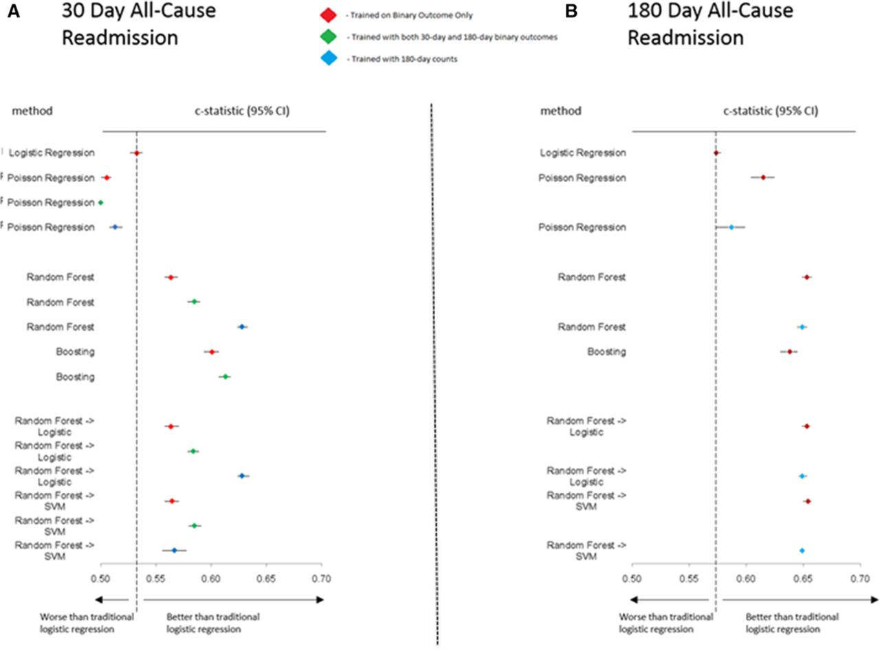 Analysis of Machine Learning Techniques for Heart Failure