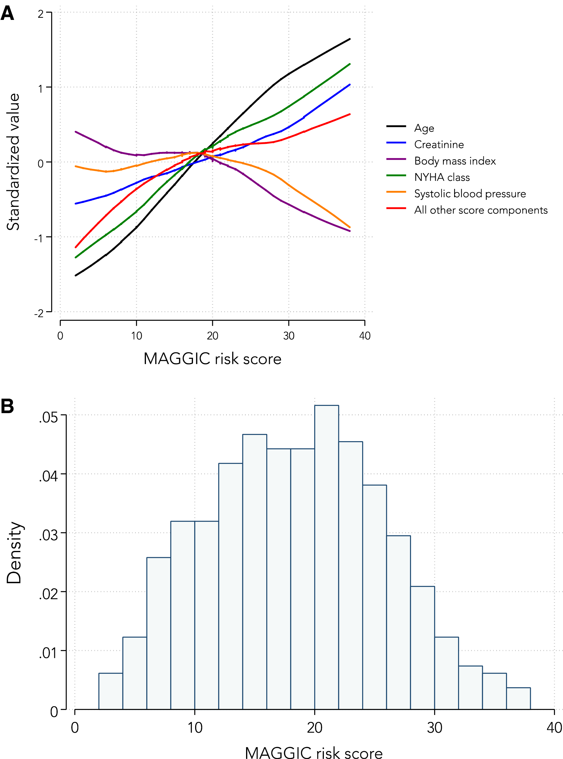Meta‐Analysis Global Group in Chronic (MAGGIC) Heart Failure Risk