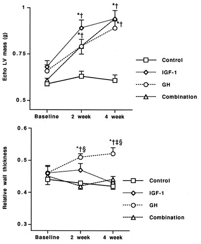Differential Cardiac Effects of Growth Hormone and Insulin