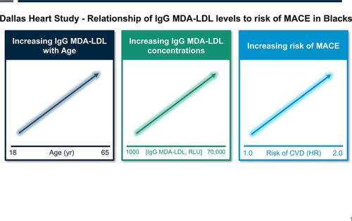 Relationship of Autoantibodies to MDA-LDL and ApoB-Immune