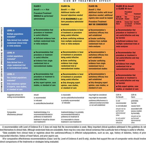Update on Prevention of Cardiovascular Disease in Adults