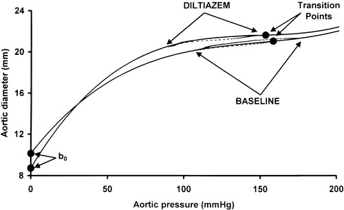 assessment of aortic line of elasticity using polynomial