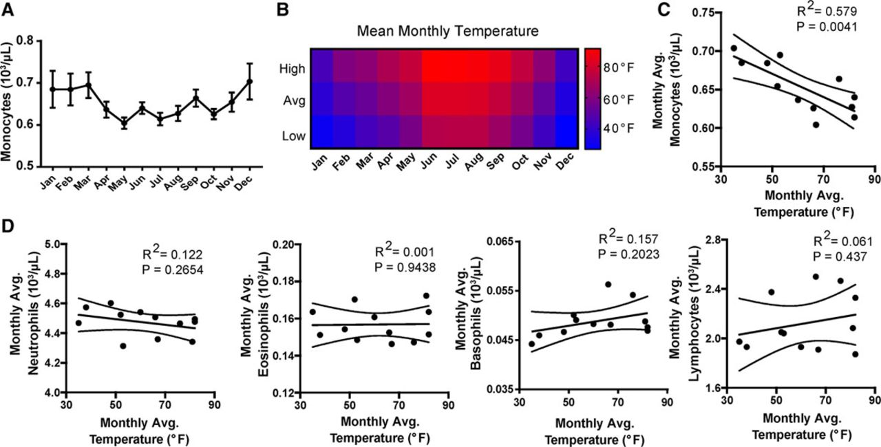Thermoneutrality but Not UCP1 Deficiency Suppresses Monocyte ... on
