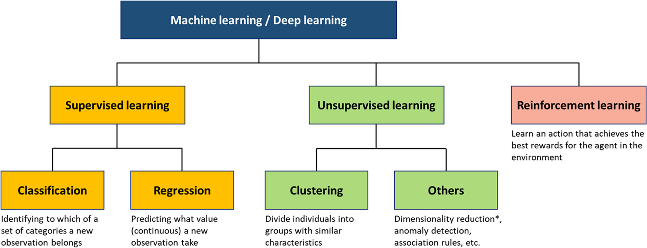 Artificial Intelligence: Practical Primer for Clinical